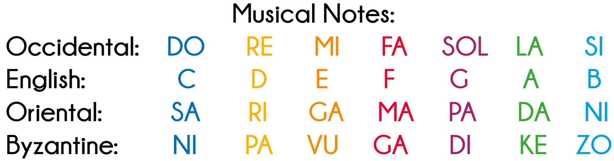 Musical Notes Name