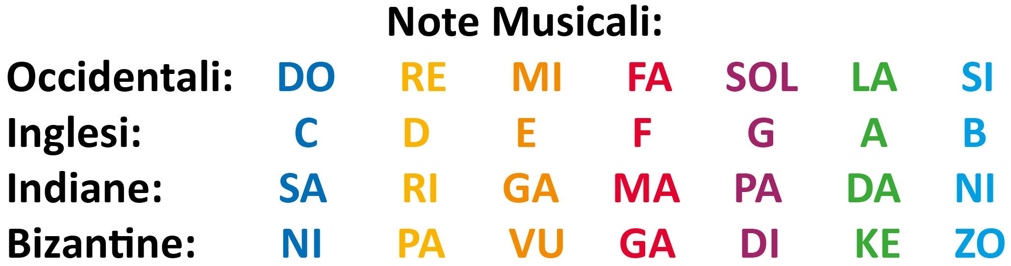 Note Musicali Nome